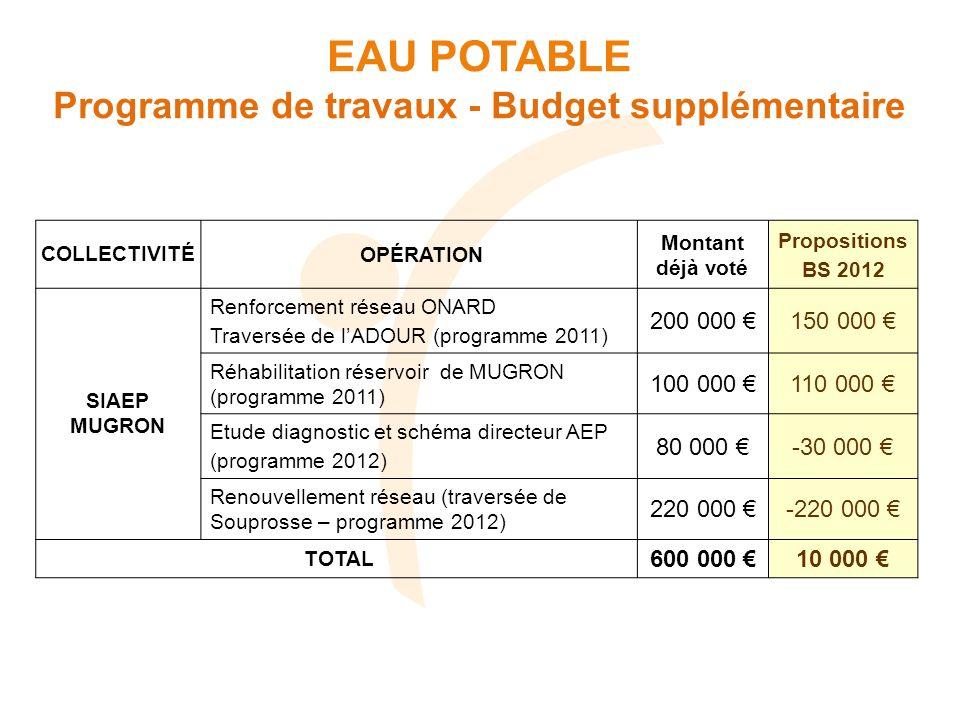 Programme de travaux - Budget supplémentaire