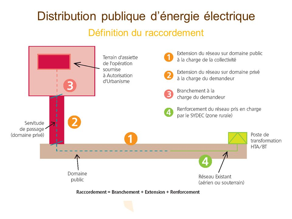 Distribution publique d'énergie électrique