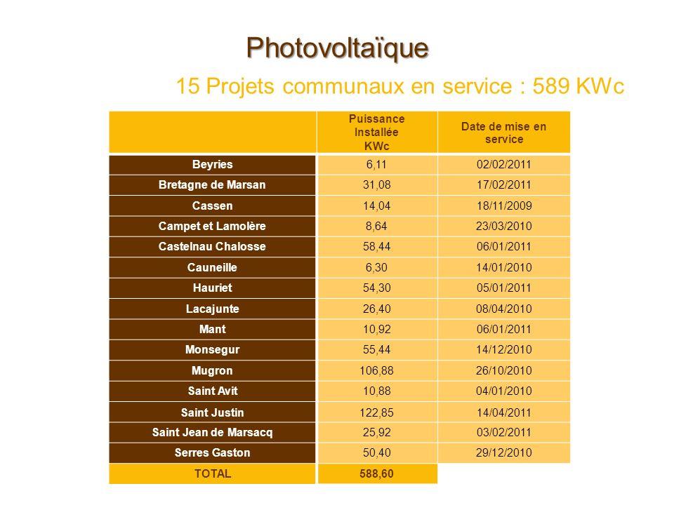 15 Projets communaux en service : 589 KWc