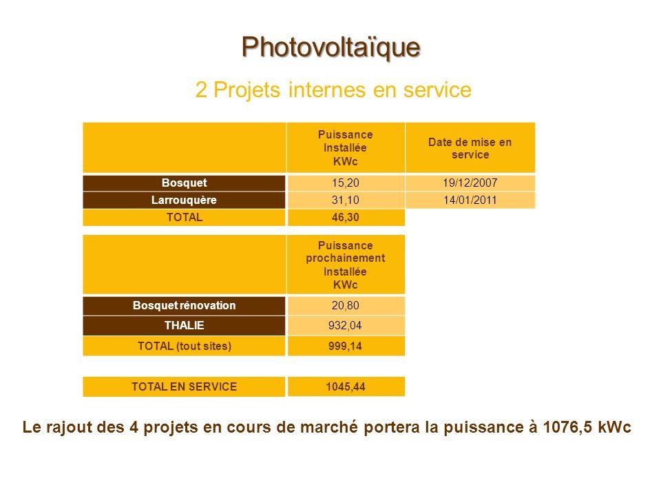 2 Projets internes en service