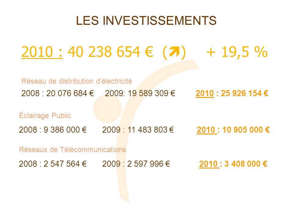 2010 : 40 238 654 € () + 19,5 % LES INVESTISSEMENTS