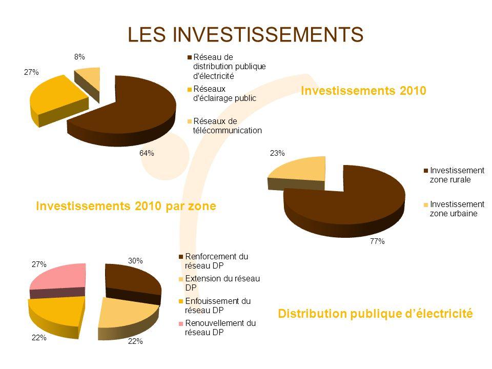 LES INVESTISSEMENTS Investissements 2010 Investissements 2010 par zone