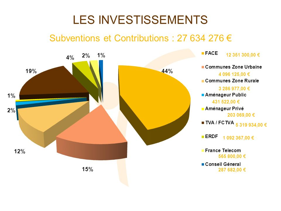 Subventions et Contributions : 27 634 276 €
