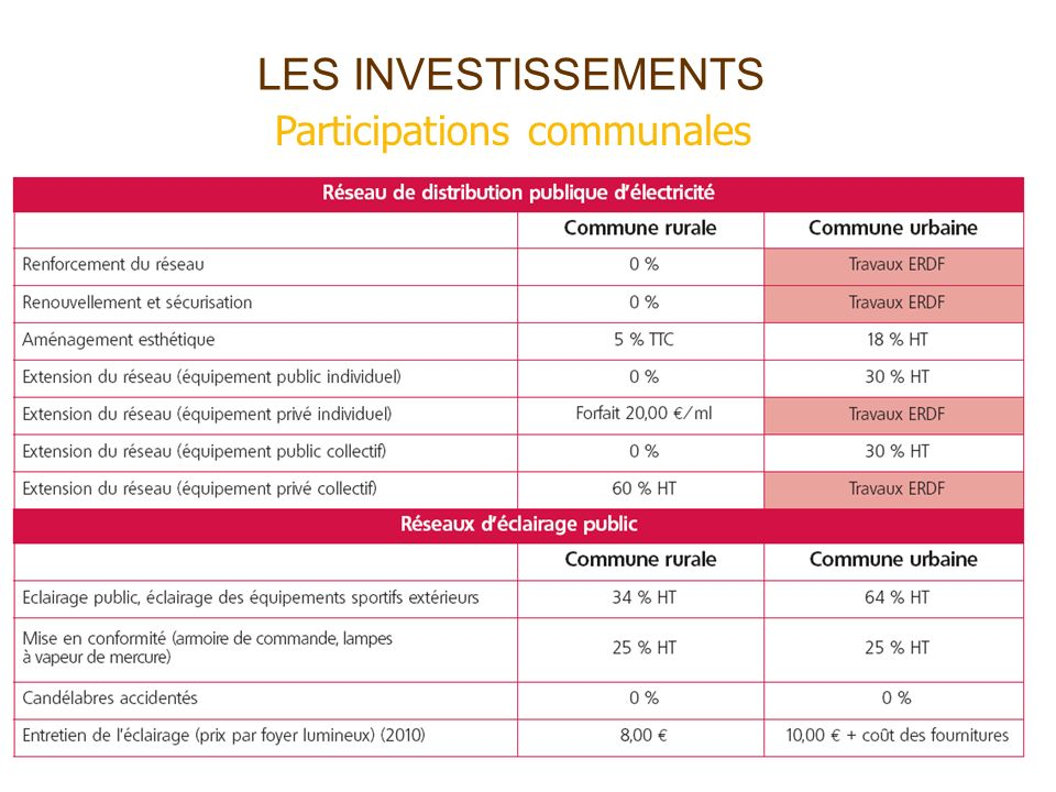 LES INVESTISSEMENTS Participations communales