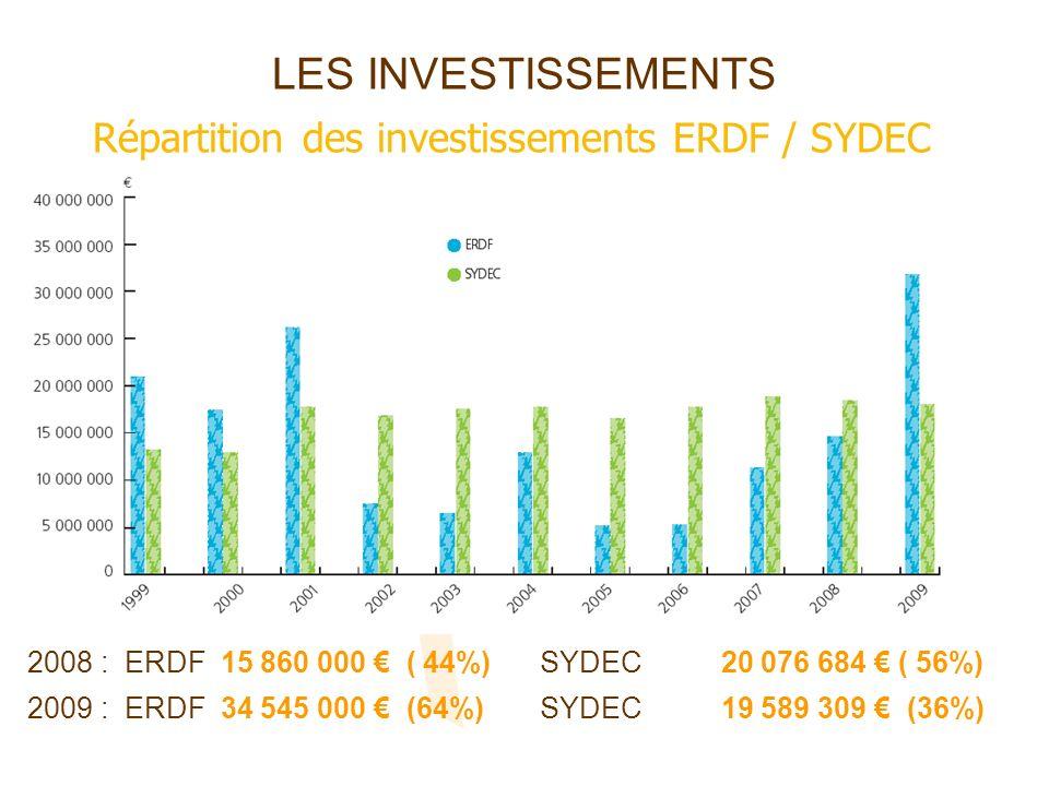 LES INVESTISSEMENTS Répartition des investissements ERDF / SYDEC