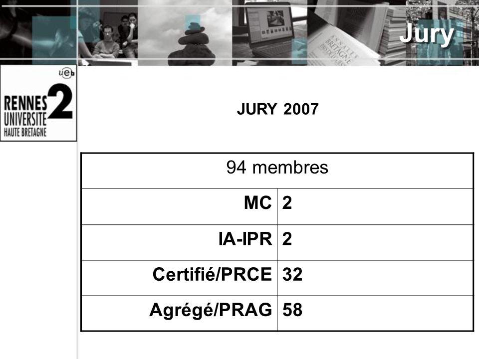 Jury JURY 2007 94 membres MC 2 IA-IPR Certifié/PRCE 32 Agrégé/PRAG 58