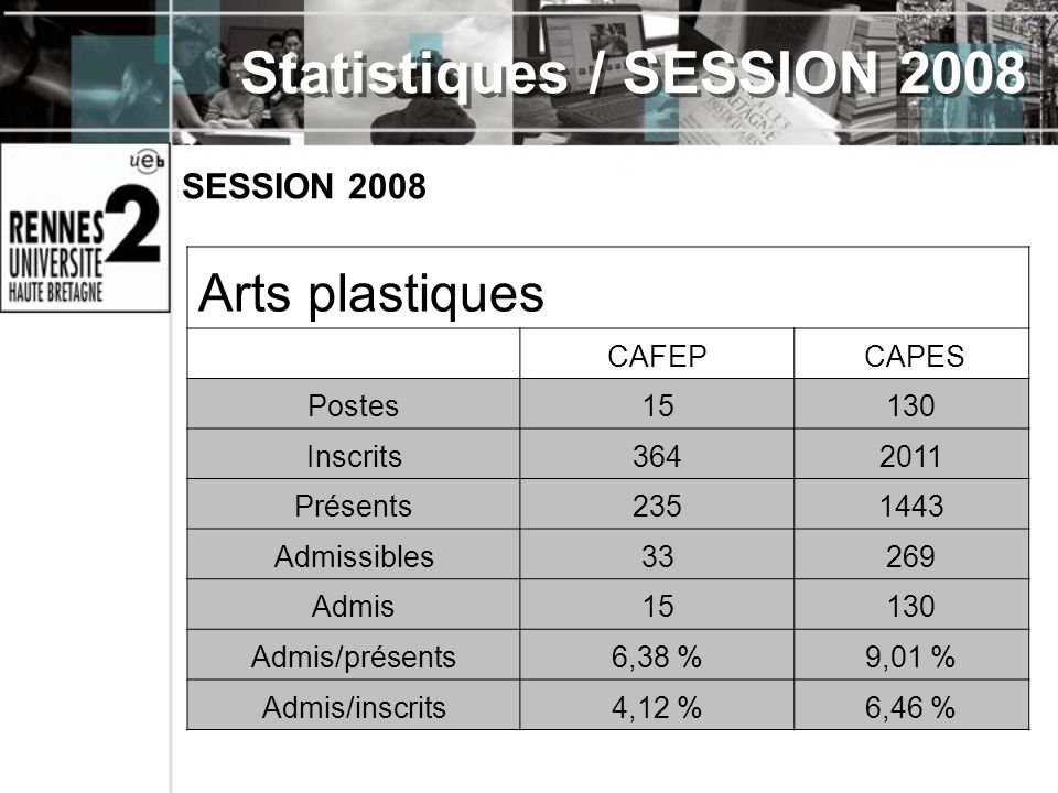 Statistiques / SESSION 2008