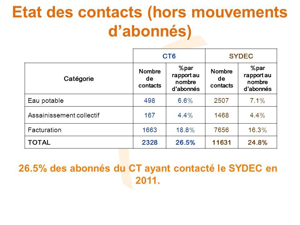 Etat des contacts (hors mouvements d'abonnés)