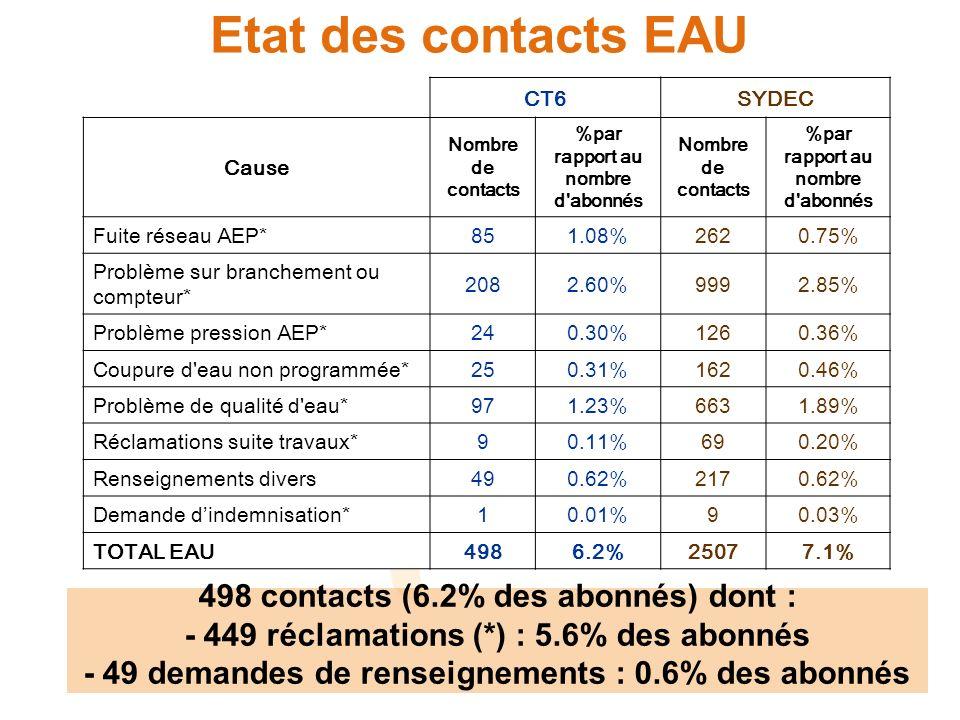 Etat des contacts EAU 498 contacts (6.2% des abonnés) dont :