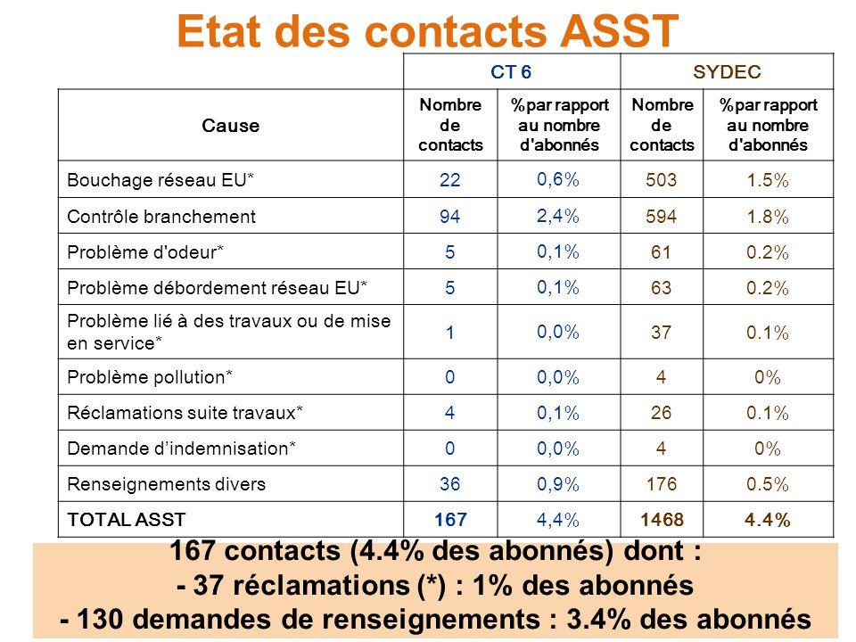 Etat des contacts ASST 167 contacts (4.4% des abonnés) dont :