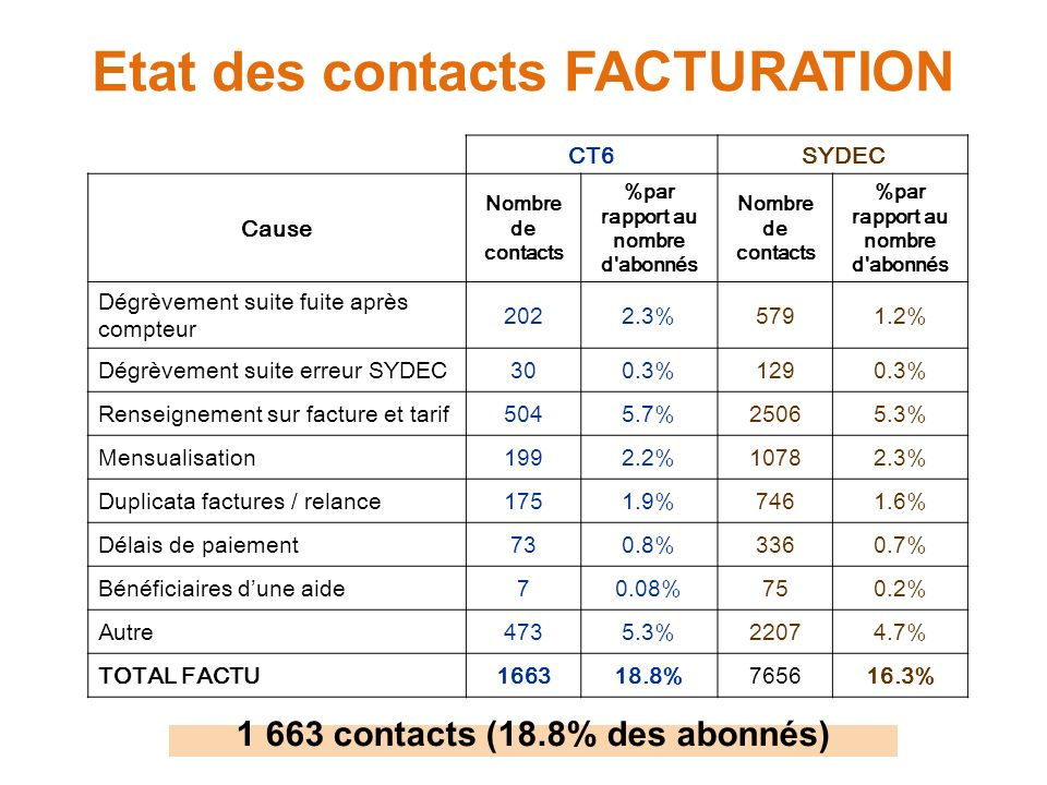 Etat des contacts FACTURATION