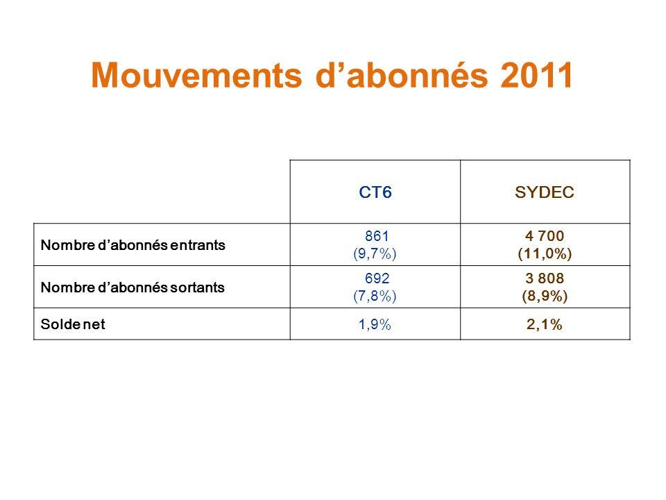 Mouvements d'abonnés 2011 CT6 SYDEC Nombre d'abonnés entrants 861