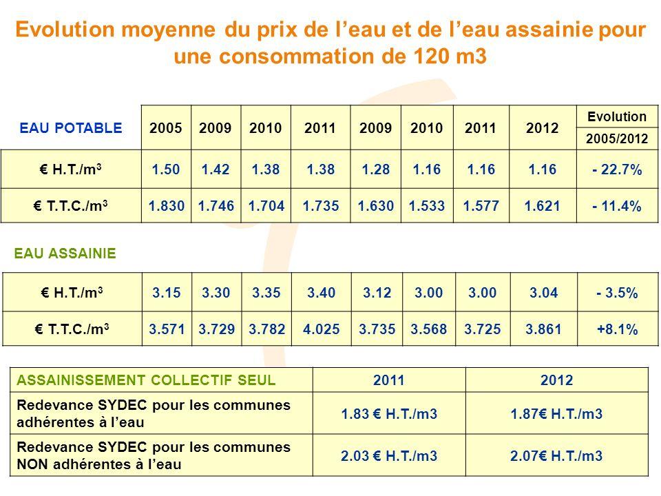Evolution moyenne du prix de l'eau et de l'eau assainie pour une consommation de 120 m3