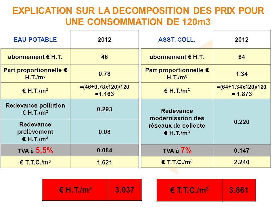 EXPLICATION SUR LA DECOMPOSITION DES PRIX POUR UNE CONSOMMATION DE 120m3