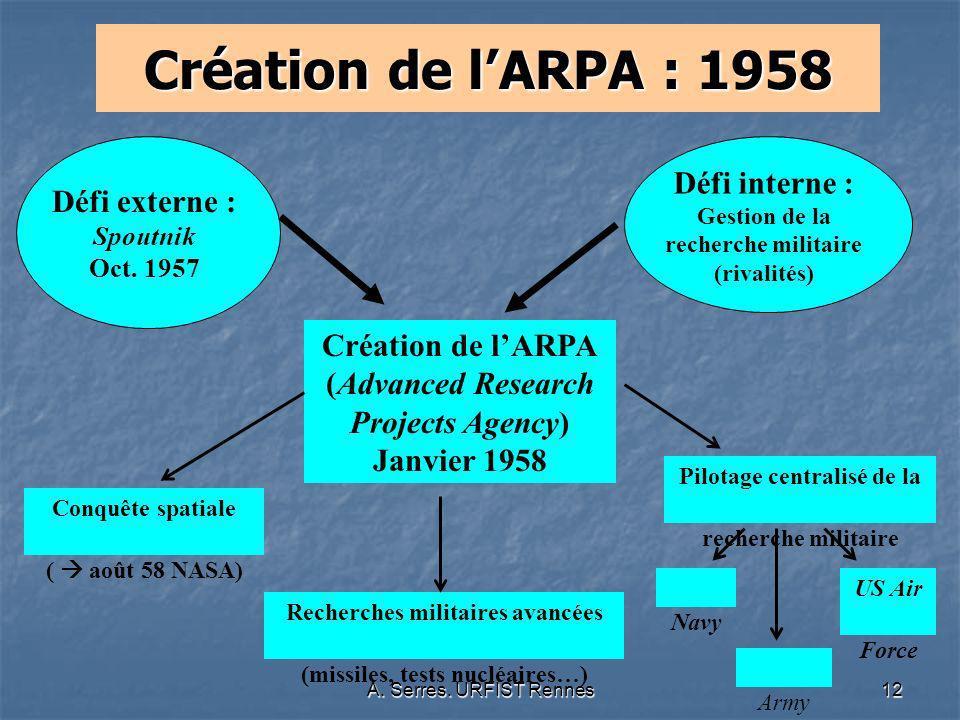 Création de l'ARPA : 1958 Défi interne : Gestion de la recherche militaire (rivalités) Défi externe : Spoutnik Oct. 1957.