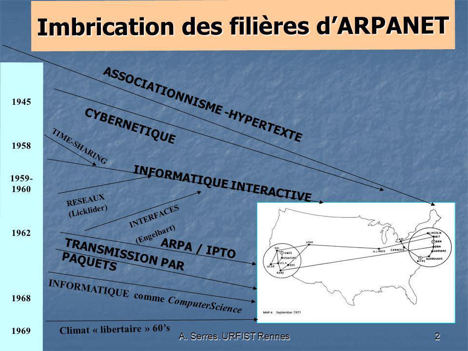 Imbrication des filières d'ARPANET