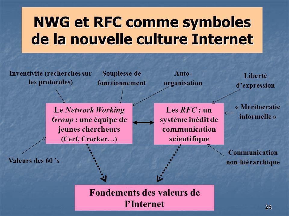 NWG et RFC comme symboles de la nouvelle culture Internet