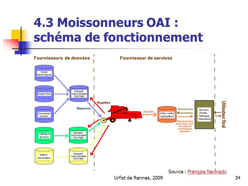 4.3 Moissonneurs OAI : schéma de fonctionnement