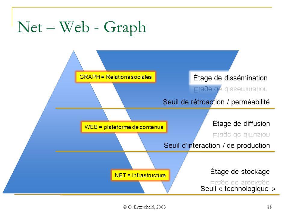 Net – Web - Graph Étage de dissémination