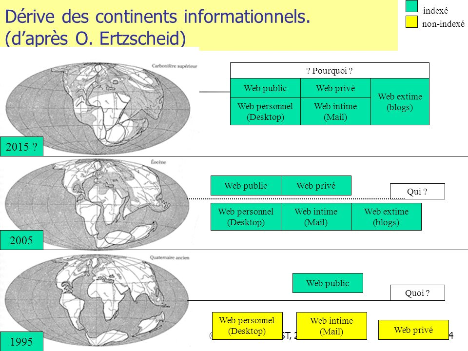 Dérive des continents informationnels. (d'après O. Ertzscheid)