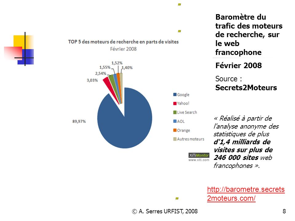 TOP 15 (Octobre 2006) Baromètre du trafic des moteurs de recherche, sur le web francophone. Février 2008.