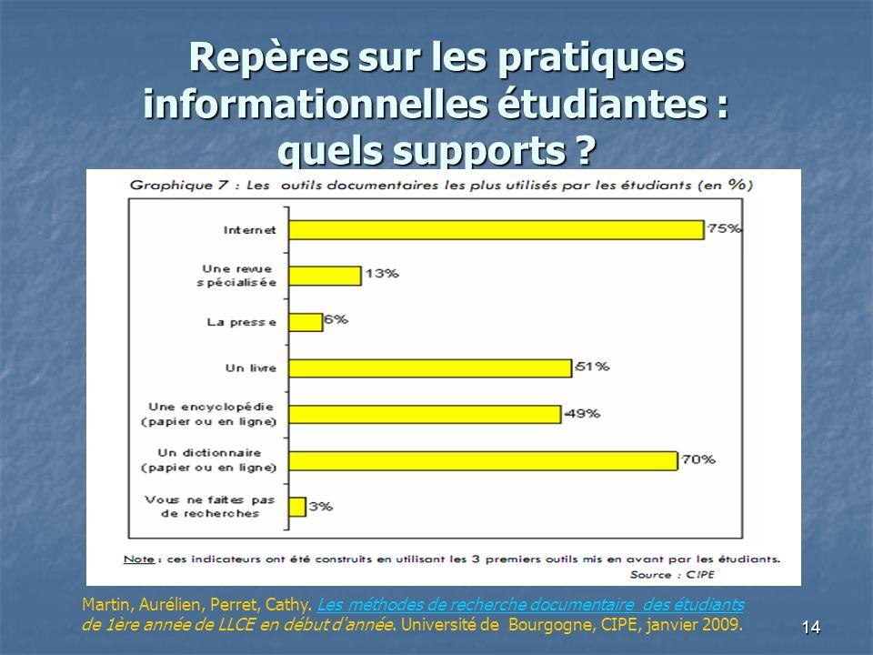 Repères sur les pratiques informationnelles étudiantes : quels supports