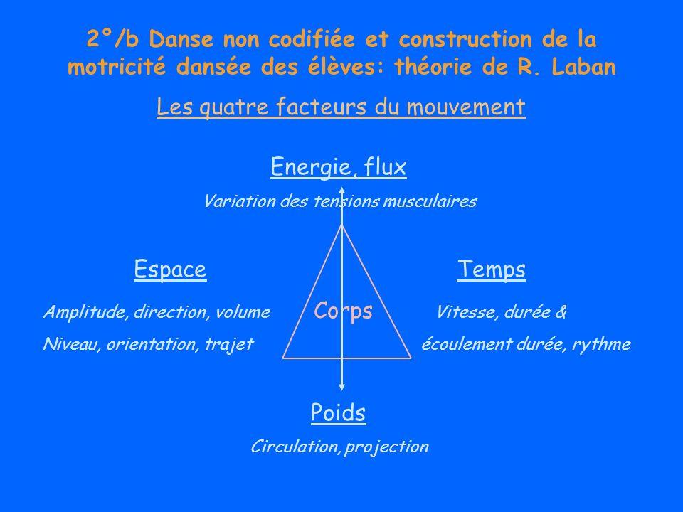 Les quatre facteurs du mouvement