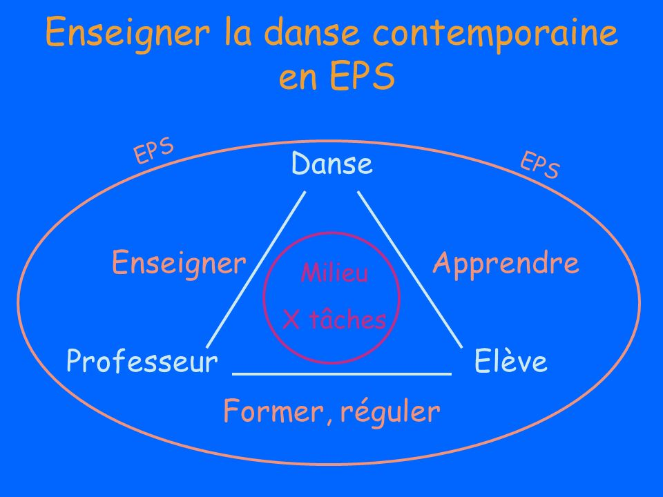 Enseigner la danse contemporaine en EPS