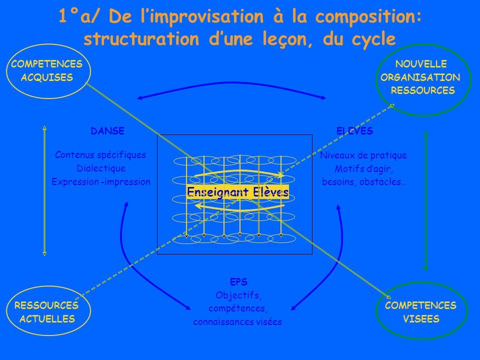 1°a/ De l'improvisation à la composition: structuration d'une leçon, du cycle