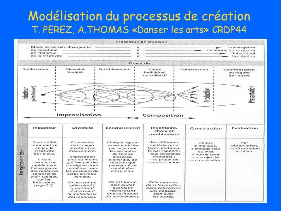 Modélisation du processus de création T. PEREZ, A