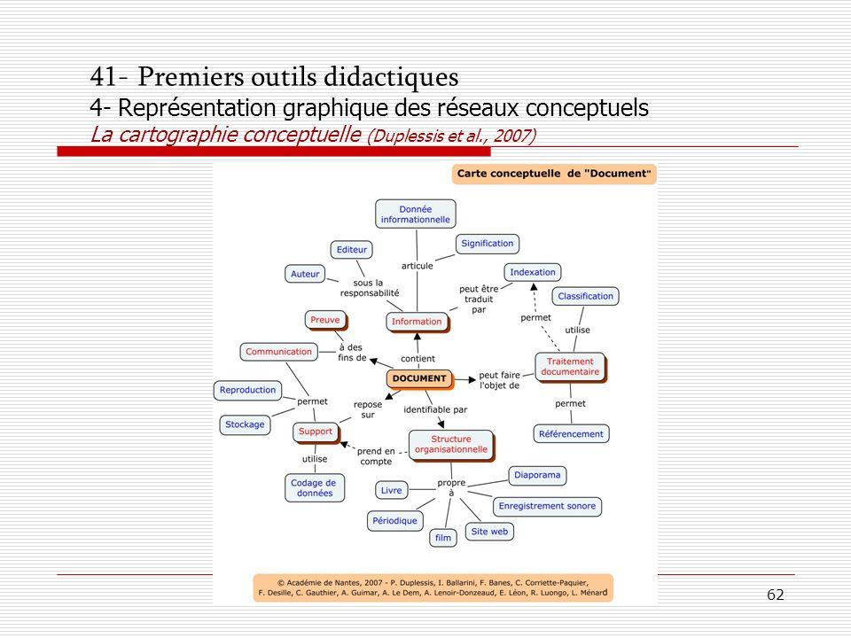 41- Premiers outils didactiques 4- Représentation graphique des réseaux conceptuels La cartographie conceptuelle (Duplessis et al., 2007)