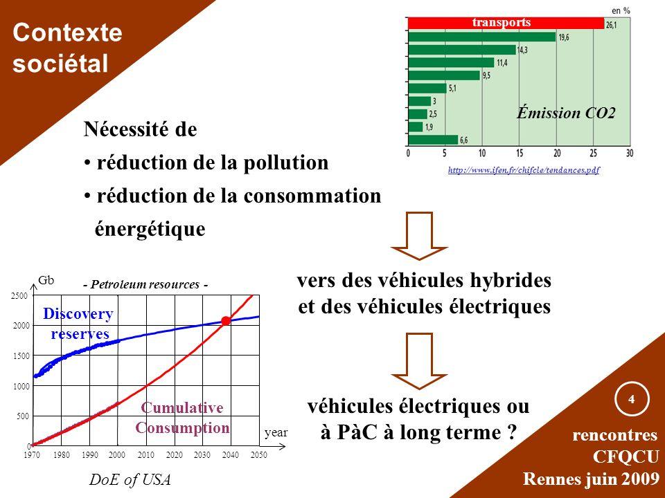 Contexte sociétal Nécessité de réduction de la pollution