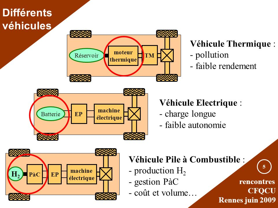 Différents véhicules Véhicule Thermique : - pollution