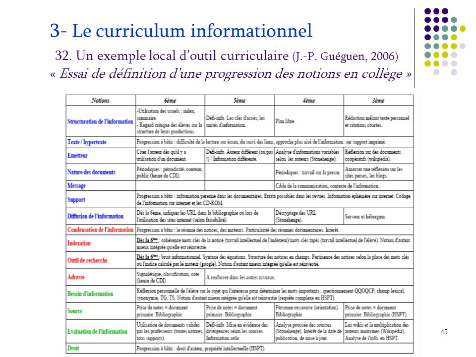 3- Le curriculum informationnel 32