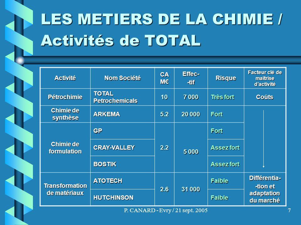 LES METIERS DE LA CHIMIE / Activités de TOTAL