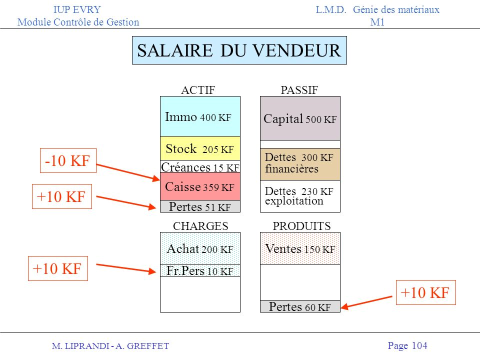 SALAIRE DU VENDEUR -10 KF +10 KF +10 KF +10 KF Immo 400 KF