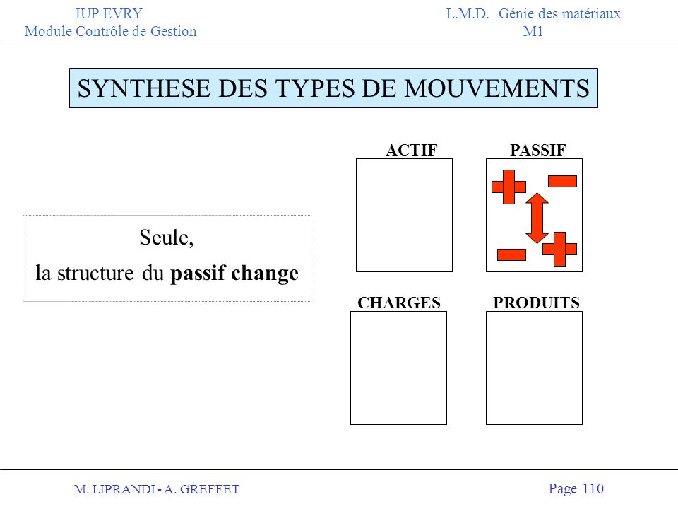 SYNTHESE DES TYPES DE MOUVEMENTS