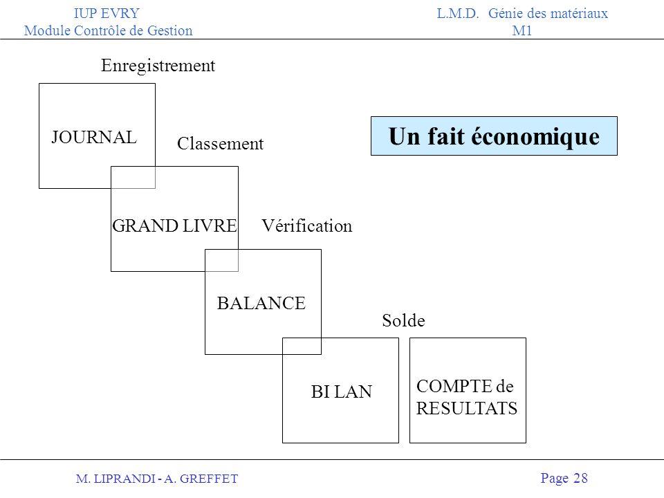 Un fait économique Enregistrement JOURNAL Classement GRAND LIVRE