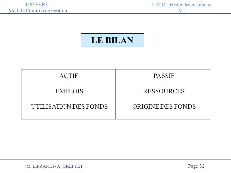LE BILAN ACTIF = EMPLOIS UTILISATION DES FONDS PASSIF = RESSOURCES