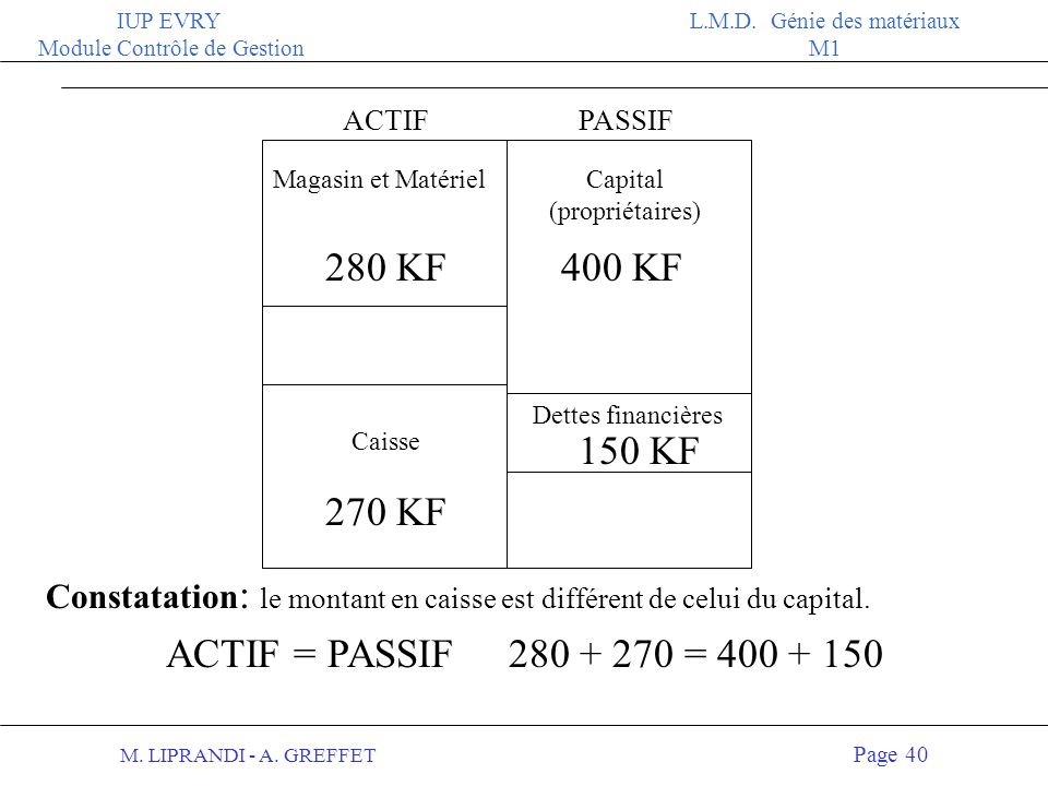 280 KF 400 KF 150 KF 270 KF ACTIF = PASSIF 280 + 270 = 400 + 150