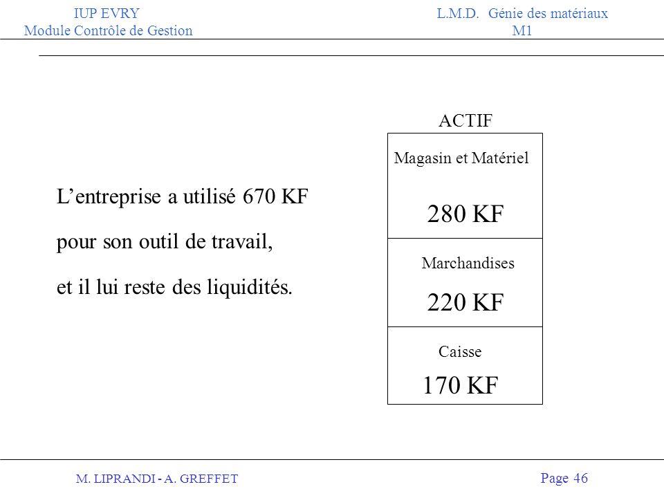 ACTIF Magasin et Matériel. L'entreprise a utilisé 670 KF pour son outil de travail, et il lui reste des liquidités.