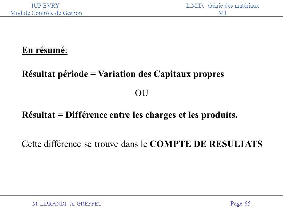 En résumé: Résultat période = Variation des Capitaux propres. OU. Résultat = Différence entre les charges et les produits.