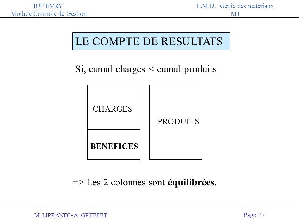 LE COMPTE DE RESULTATS Si, cumul charges < cumul produits