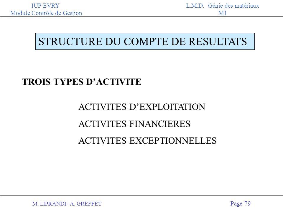 STRUCTURE DU COMPTE DE RESULTATS