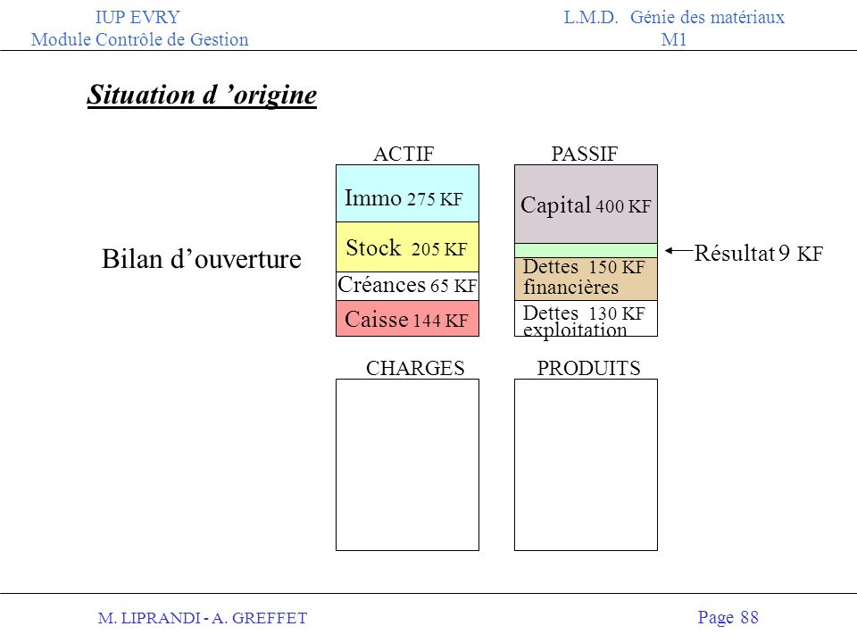 Situation d 'origine Bilan d'ouverture Immo 275 KF Capital 400 KF