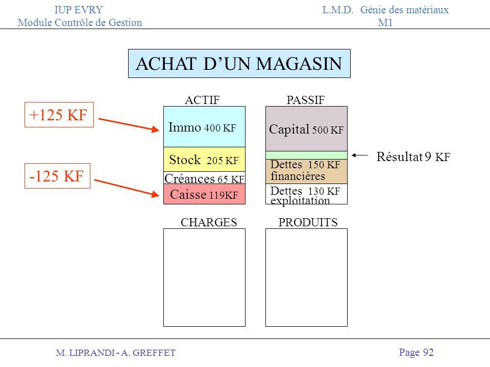 ACHAT D'UN MAGASIN +125 KF -125 KF Immo 400 KF Capital 500 KF