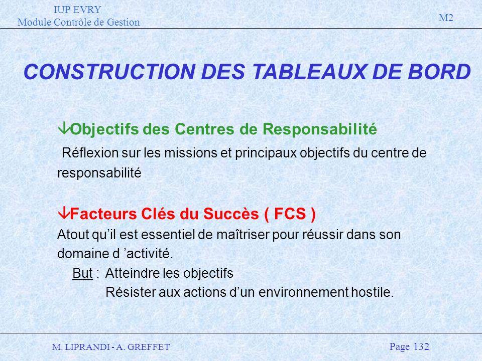 CONSTRUCTION DES TABLEAUX DE BORD