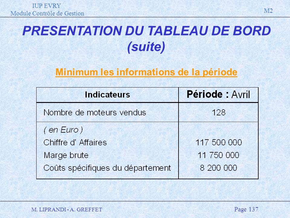 PRESENTATION DU TABLEAU DE BORD Minimum les informations de la période