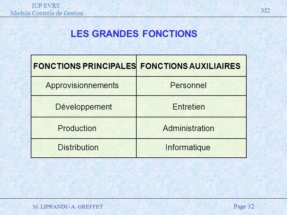 FONCTIONS PRINCIPALES FONCTIONS AUXILIAIRES