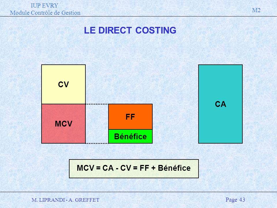 MCV = CA - CV = FF + Bénéfice